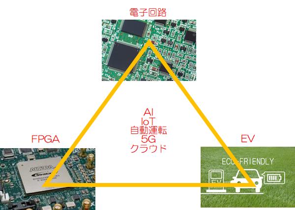 デルタテックラボラトリ 電子回路、FPGA、EV